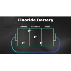 Νέα τεχνολογία μπαταριών αμφισβητεί την κυριαρχία των ιόντων λιθίου.